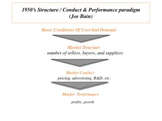 1950's Structure / Conduct & Performance paradigm              (Joe Bain)