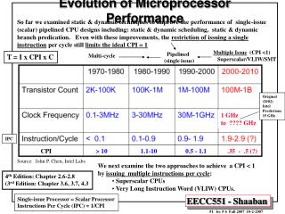 Evolution of Microprocessor Performance