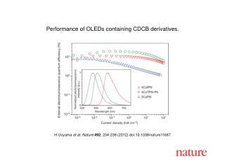 H Uoyama  et al.  Nature  492 ,  234 - 238  (2012) doi:10.1038/nature 11687