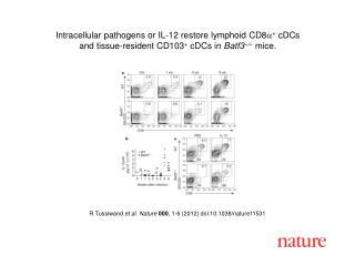 R Tussiwand  et al. Nature 000 ,  1-6  (2012) doi:10.1038/nature11531