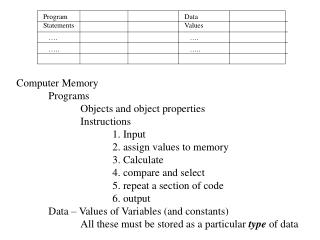 Computer Memory Programs Objects and object properties Instructions  1. Input