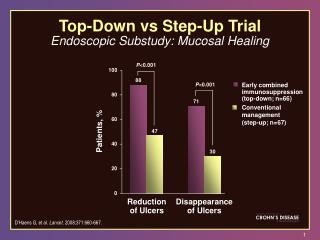 Top - Down vs Step - Up Trial Endoscopic Substudy: Mucosal Healing