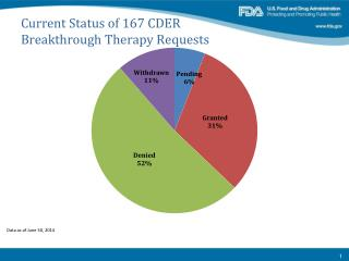 Current Status of 167 CDER  Breakthrough Therapy Requests