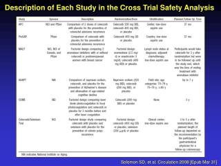 Description of Each Study in the Cross Trial Safety Analysis