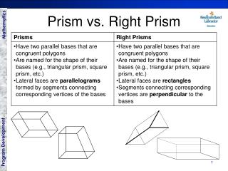 Prism vs. Right Prism