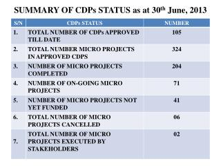 SUMMARY  OF CDPs  STATUS as at 30 th  June, 2013