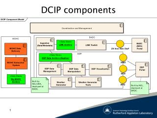 DCIP components