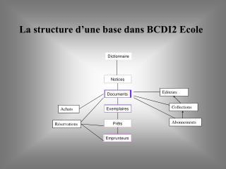 La structure d'une base dans BCDI2 Ecole