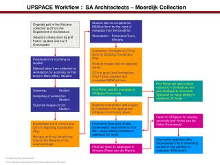 UPSPACE Workflow :  SA Architectects – Moerdijk Collection