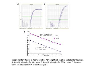 Supplementary Figure 1. Representative PCR amplification plots and standard  curves .