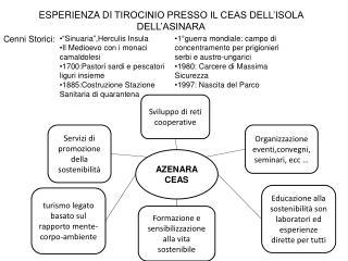 ESPERIENZA  DI  TIROCINIO PRESSO IL CEAS DELL'ISOLA DELL'ASINARA