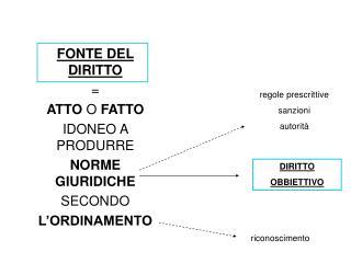 FONTE DEL DIRITTO = ATTO  O  FATTO IDONEO A PRODURRE  NORME GIURIDICHE SECONDO L'ORDINAMENTO