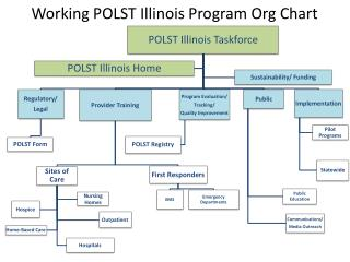Working POLST Illinois Program Org Chart