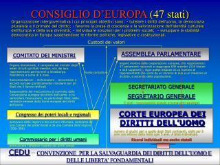 CONSIGLIO D'EUROPA  (47 stati)