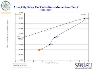 Altus City Sales Tax Collections Momentum Track 2005  –  2009