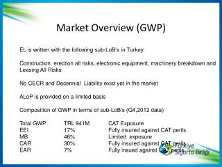 Market Overview (GWP)