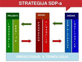 STRATEGIJA SDP-a
