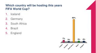 Which country will be hosting this years FIFA World Cup