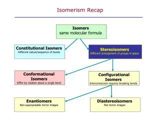 Isomerism Recap