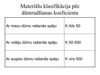 Materiālu klasifikācija pēc dūmradīšanas koeficienta