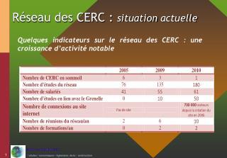 Réseau des CERC :  situation  actuelle
