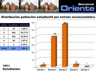 Distribución población estudiantil por estrato socieconómico