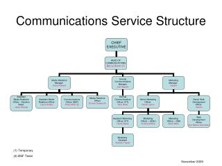 Communications Service Structure