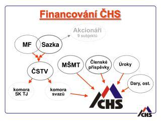 Financov�n� ?HS