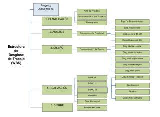 Proyecto JuguemosYa