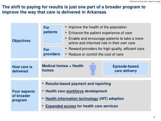 Episode-based care delivery