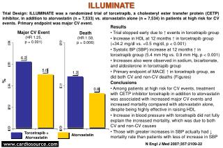 Results  Trial stopped early due to ↑ events in torcetrapib group