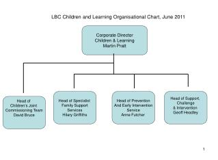 LBC Children and Learning Organisational Chart, June 2011