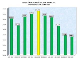 EVOLUCIÓN DE LA MATRÍCULA TOTAL  EN LA U A G PERIODO 1997-1998  A 2006-2007