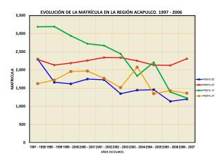 EVOLUCIÓN DE LA MATRÍCULA DE PRIMER AÑO  PREPA  NO. 17