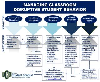 MANAGING CLASSROOM  DISRUPTIVE STUDENT BEHAVIOR