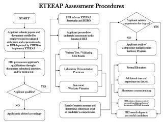 ETEEAP Assessment Procedures