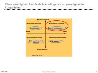 2�me paradigme : l��cole de la contingence ou paradigme de l�organisme