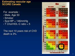 Estimating vascular age SCORE Canada