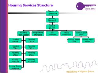 Housing Services Structure