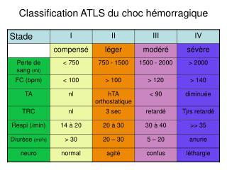 Classification ATLS du choc hémorragique