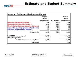 Estimate and Budget Summary