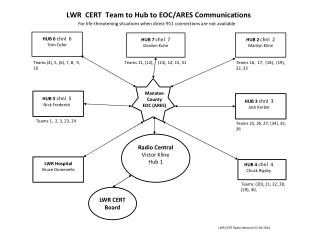 LWR  CERT  Team to Hub to EOC/ARES Communications
