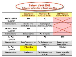 Saison d'été 2009 Solo pour les femelles et Couple pour Nino