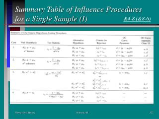 Summary Table of Influence Procedures for a Single Sample (I)