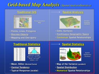 Grid-based Map Analysis Spatial Analysis