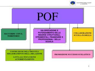 COSTRUZIONE DELL'IDENTITA' MIGLIORAMENTO DELLA RELAZIONE LOTTA ALL'ESCLUSIONE AUTORIENTAMENTO
