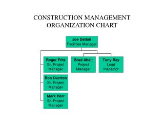 CONSTRUCTION MANAGEMENT ORGANIZATION CHART