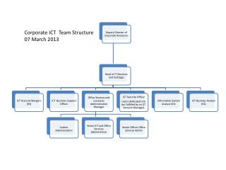 Corporate ICT  Team Structure 07 March 2013