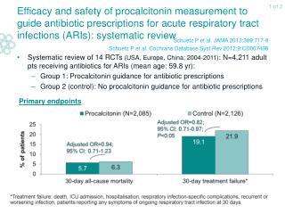 Schuetz P et al. JAMA 2013;309:717-8 Schuetz P et al. Cochrane Database Syst Rev 2012;9:CD007498