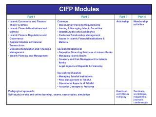 CIFP Modules